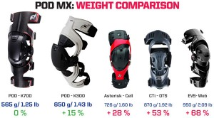 Comparaison de poids avec la concurence