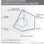 Michelin_Pilot_Road_4_radar