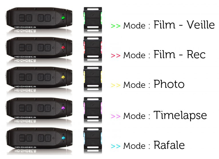 Les modes disponibles (camera et télécommande)