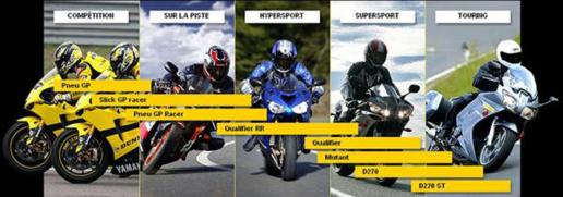 Essai des Pneus Dunlop Qualifier