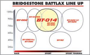 pneu-bridgestone-bt-014