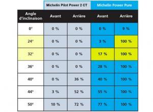 Michelin Power Pure 2CT  le pneu en dynamique