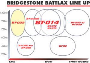 Pneu Bridgestone BT 002 VS Michelin Pilot Power Race