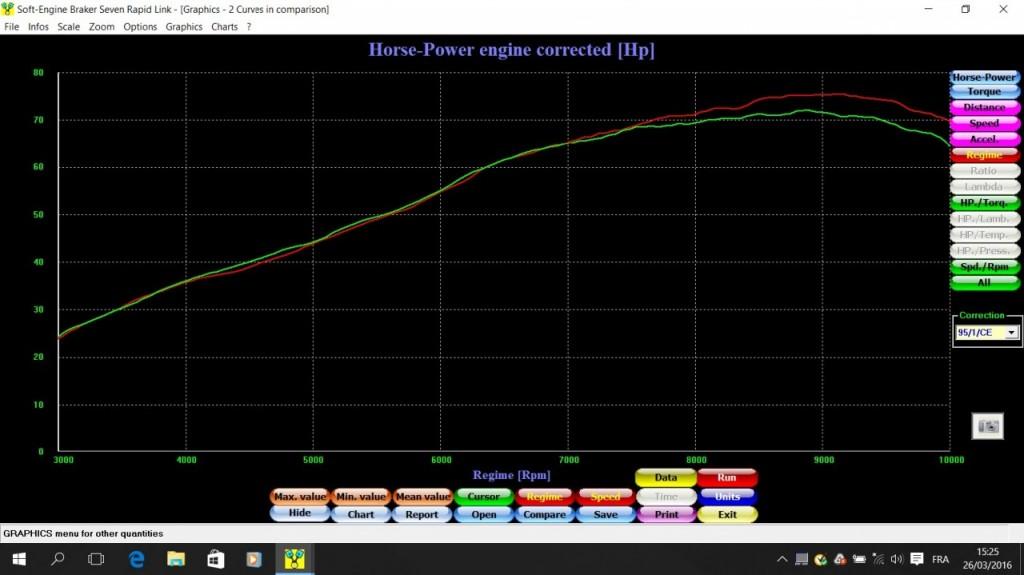 Puissance moteur MT07 - Vert = Origine & Rouge = Spark