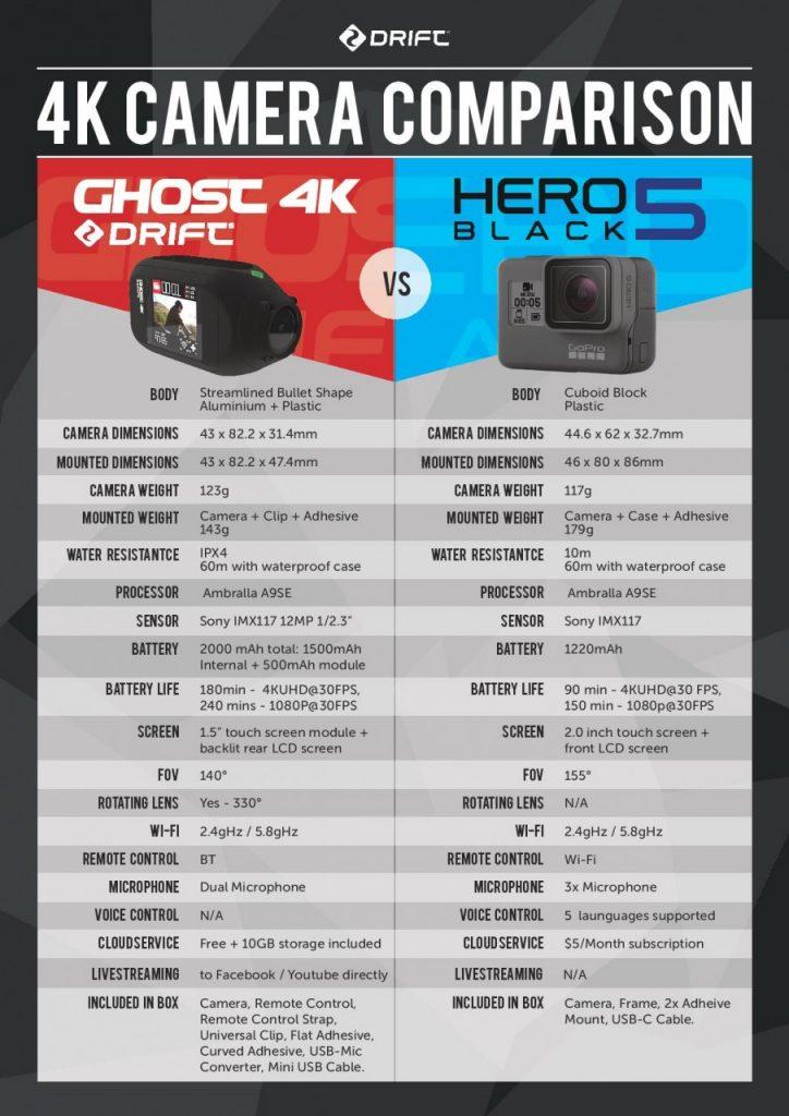 La Drift Ghost 4K est enfin arrivée!