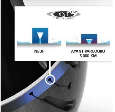 Michelin présente le Road 5